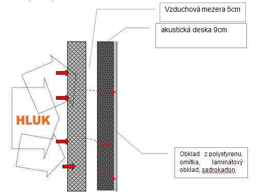 Zvuková izolace stěn
